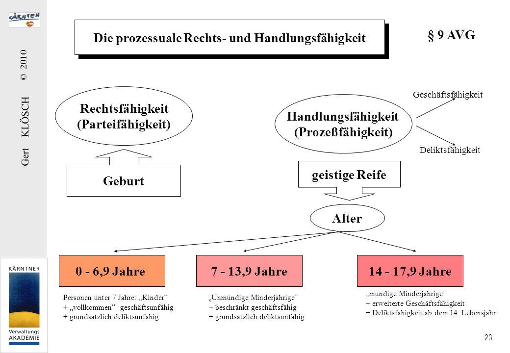 Gert KLÖSCH © 2010 23 Die prozessuale Rechts- und Handlungsfähigkeit Rechtsfähigkeit (Parteifähigkeit) Handlungsfähigkeit (Prozeßfähigkeit) Geburt gei