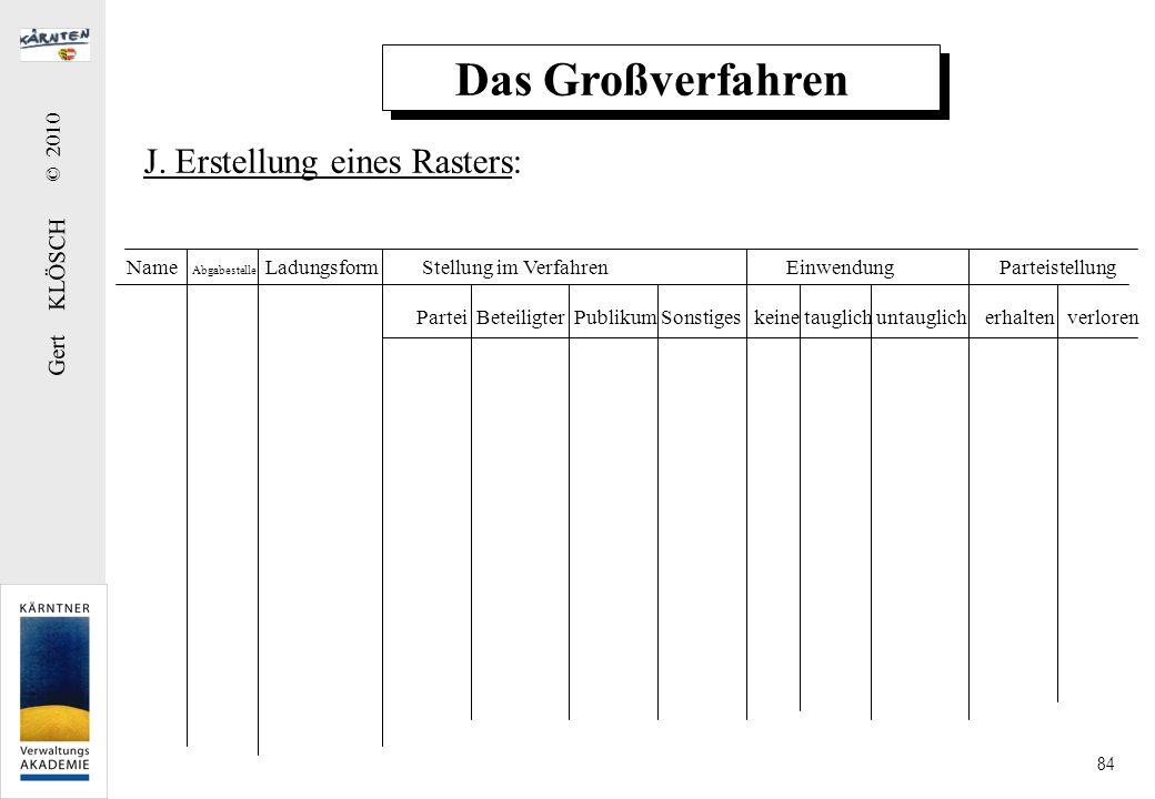 Gert KLÖSCH © 2010 84 Das Großverfahren J. Erstellung eines Rasters: Name Abgabestelle Ladungsform Stellung im Verfahren Einwendung Parteistellung Par