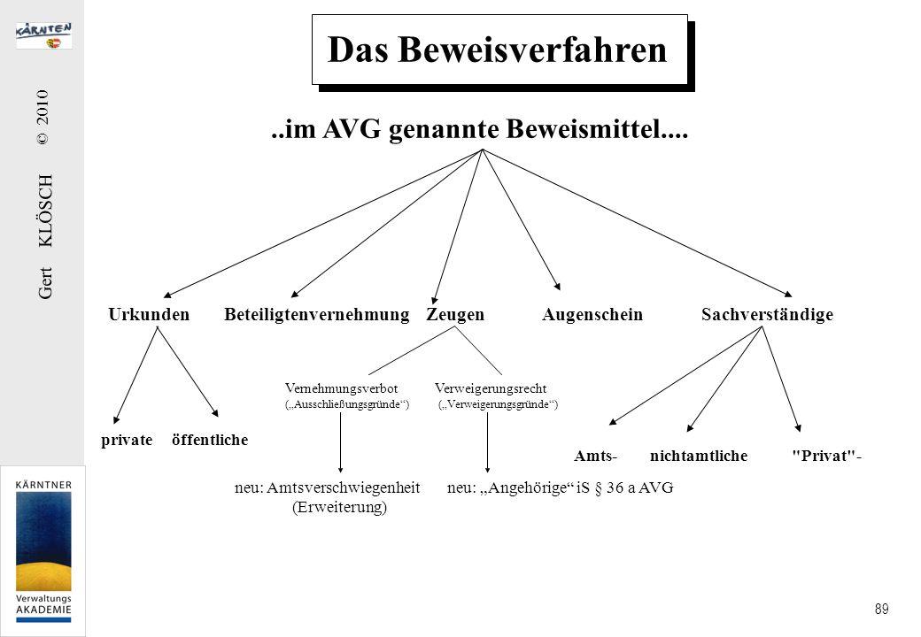 Gert KLÖSCH © 2010 89 Das Beweisverfahren..im AVG genannte Beweismittel.... Urkunden Beteiligtenvernehmung Zeugen Augenschein Sachverständige private
