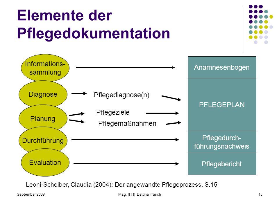 September 2009Mag. (FH) Bettina Irrasch13 Elemente der Pflegedokumentation Informations- sammlung Diagnose Planung Durchführung Evaluation Anamnesenbo