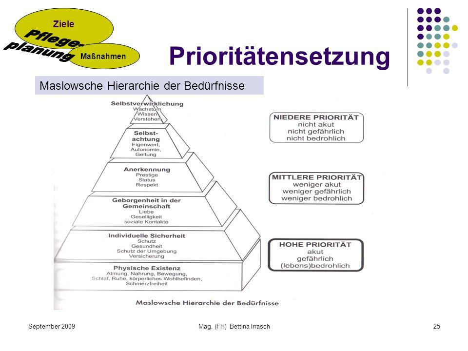 September 2009Mag. (FH) Bettina Irrasch25 Prioritätensetzung Ziele Maßnahmen Maslowsche Hierarchie der Bedürfnisse