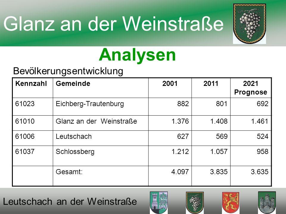 Analysen Bevölkerungsentwicklung KennzahlGemeinde200120112021 Prognose 61023Eichberg-Trautenburg882801692 61010Glanz an der Weinstraße1.3761.4081.461 61006Leutschach627569524 61037Schlossberg1.2121.057958 Gesamt:4.0973.8353.635 Glanz an der Weinstraße Leutschach an der Weinstraße