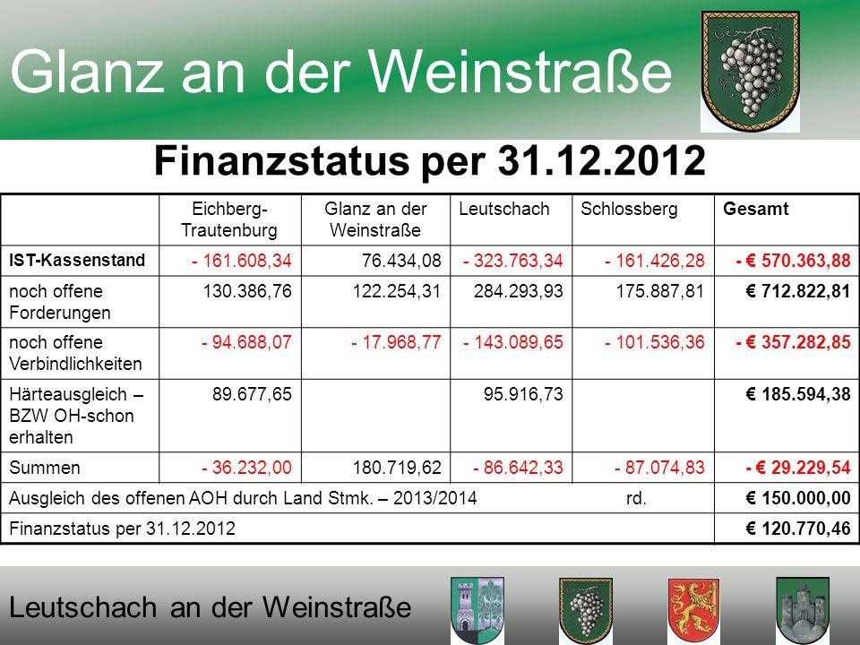 Finanzstatus per 31.12.2012 Glanz an der Weinstraße Leutschach an der Weinstraße Eichberg- Trautenburg Glanz an der Weinstraße LeutschachSchlossbergGesamt IST-Kassenstand - 161.608,3476.434,08- 323.763,34- 161.426,28- 570.363,88 noch offene Forderungen 130.386,76122.254,31284.293,93175.887,81 712.822,81 noch offene Verbindlichkeiten - 94.688,07- 17.968,77- 143.089,65- 101.536,36- 357.282,85 Härteausgleich – BZW OH-schon erhalten 89.677,6595.916,73 185.594,38 Summen- 36.232,00180.719,62- 86.642,33- 87.074,83- 29.229,54 Ausgleich des offenen AOH durch Land Stmk.