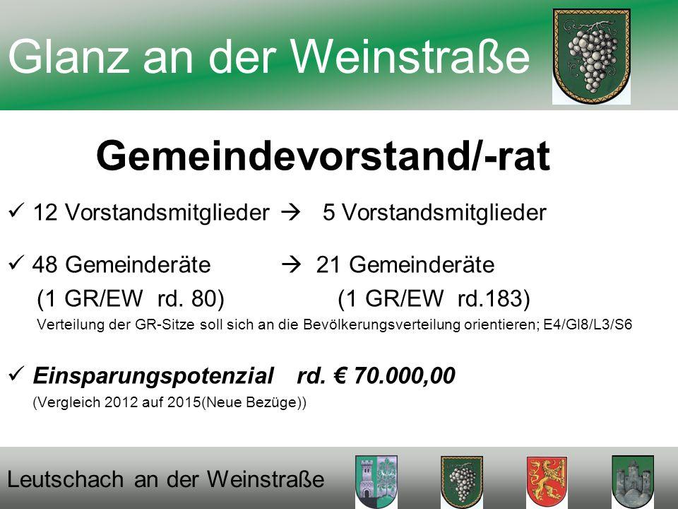 Gemeindevorstand/-rat 12 Vorstandsmitglieder 5 Vorstandsmitglieder 48 Gemeinderäte 21 Gemeinderäte (1 GR/EW rd.