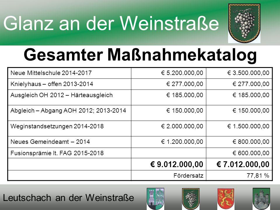 Gesamter Maßnahmekatalog Glanz an der Weinstraße Leutschach an der Weinstraße Neue Mittelschule 2014-2017 5.200.000,00 3.500.000,00 Knielyhaus – offen 2013-2014 277.000,00 Ausgleich OH 2012 – Härteausgleich 185.000,00 Abgleich – Abgang AOH 2012; 2013-2014 150.000,00 Weginstandsetzungen 2014-2018 2.000.000,00 1.500.000,00 Neues Gemeindeamt – 2014 1.200.000,00 800.000,00 Fusionsprämie lt.