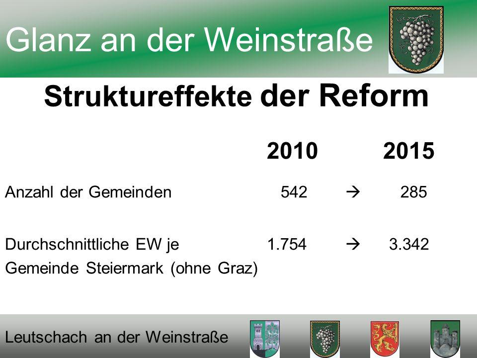 2010 2015 Anzahl der Gemeinden 542 285 Durchschnittliche EW je 1.754 3.342 Gemeinde Steiermark (ohne Graz) Glanz an der Weinstraße Struktureffekte der Reform Leutschach an der Weinstraße