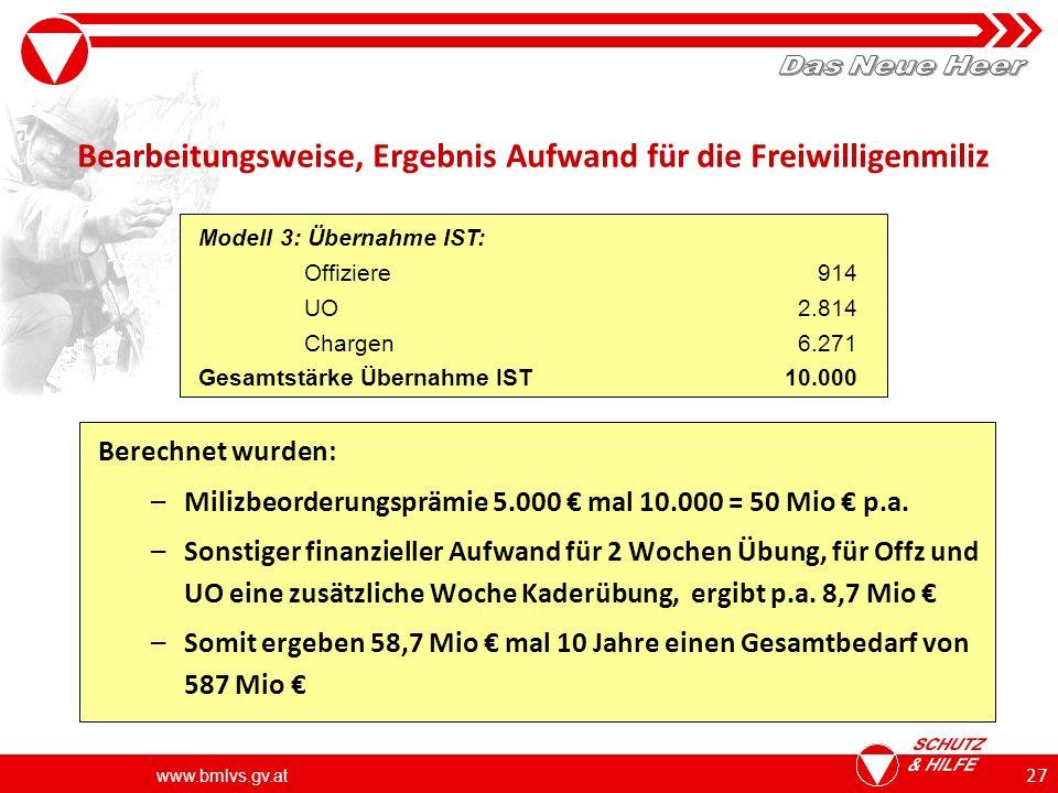 www.bmlvs.gv.at 27 Bearbeitungsweise, Ergebnis Aufwand für die Freiwilligenmiliz Berechnet wurden: –Milizbeorderungsprämie 5.000 mal 10.000 = 50 Mio p.a.