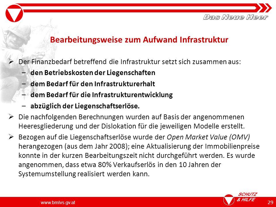 www.bmlvs.gv.at 29 Bearbeitungsweise zum Aufwand Infrastruktur Der Finanzbedarf betreffend die Infrastruktur setzt sich zusammen aus: –den Betriebskosten der Liegenschaften –dem Bedarf für den Infrastrukturerhalt –dem Bedarf für die Infrastrukturentwicklung –abzüglich der Liegenschaftserlöse.