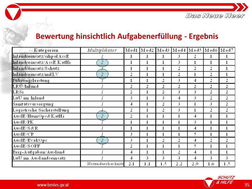 www.bmlvs.gv.at 35 Bewertung hinsichtlich Aufgabenerfüllung - Ergebnis