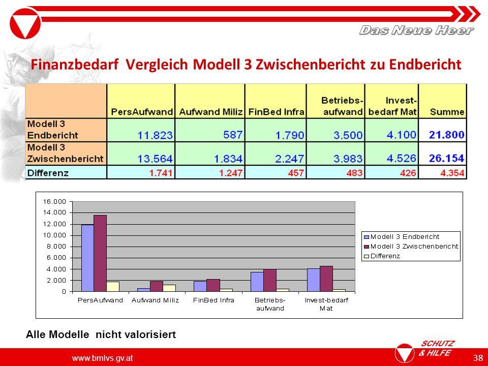 www.bmlvs.gv.at 38 Finanzbedarf Vergleich Modell 3 Zwischenbericht zu Endbericht Alle Modelle nicht valorisiert