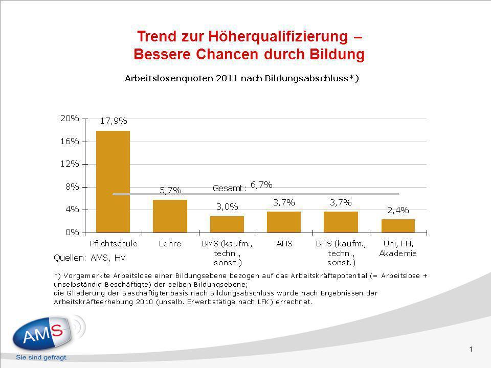 2 Arbeitslosenquoten nach Bildungsabschluss 1990 – 2011 0,0% 2,0% 4,0% 6,0% 8,0% 10,0% 12,0% 14,0% 16,0% 18,0% 20,0% 1990199119921993199419951996199719981999200020012002200320042005200620072008200920102011 Pflichtschule LehreAHSUni/FH/Akademien