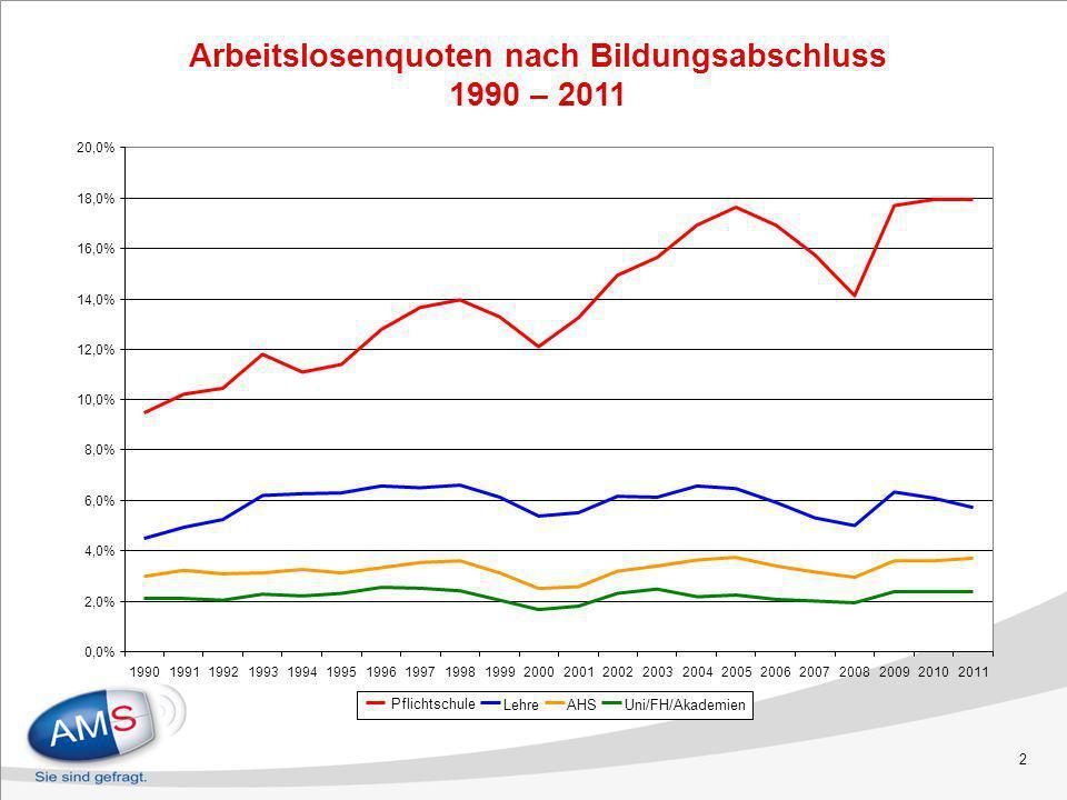 2 Arbeitslosenquoten nach Bildungsabschluss 1990 – 2011 0,0% 2,0% 4,0% 6,0% 8,0% 10,0% 12,0% 14,0% 16,0% 18,0% 20,0% 199019911992199319941995199619971