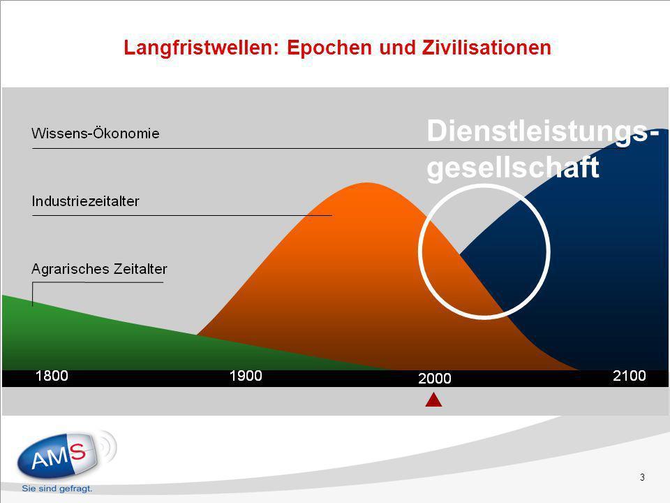 4 Quelle: www.zukunftsinstitut.de neue Berufe entstehen, alte werden nicht mehr gebraucht Zyklen der technischen Innovation Kommunikation, Information, Bildung Energietechnologie, Umweltressourcen Gesundheit
