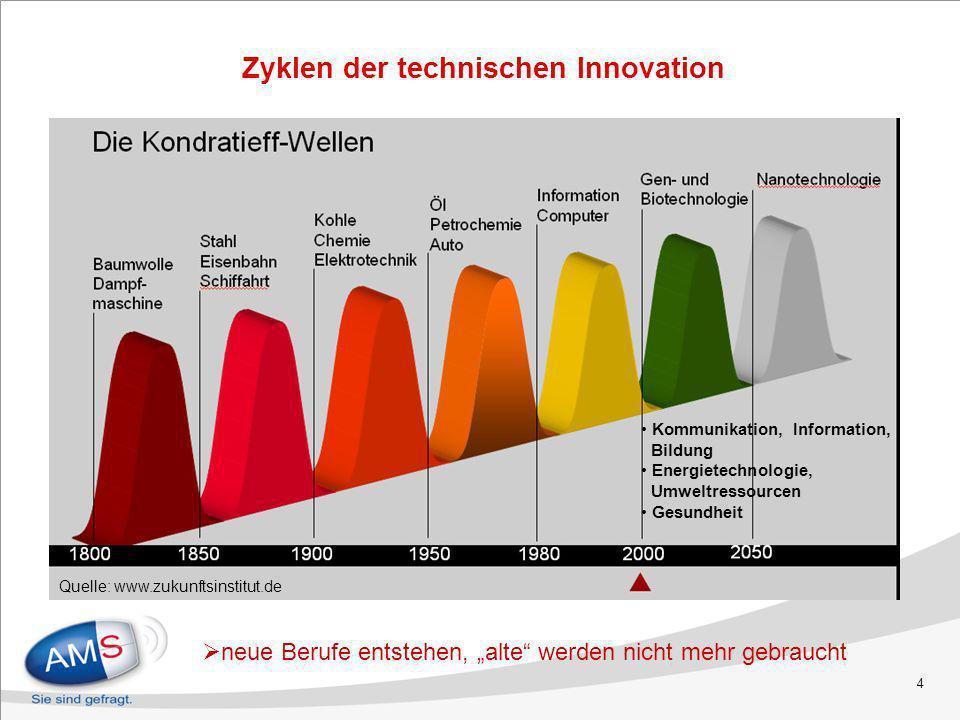 4 Quelle: www.zukunftsinstitut.de neue Berufe entstehen, alte werden nicht mehr gebraucht Zyklen der technischen Innovation Kommunikation, Information