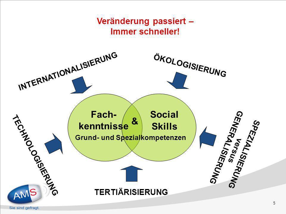 5 INTERNATIONALISIERUNG TERTIÄRISIERUNG SPEZIALISIERUNG versus GENERALISIERUNG TECHNOLOGISIERUNG Social Skills Fach- kenntnisse & Grund- und Spezialko
