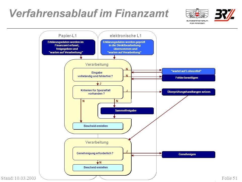 Folie 51 Stand: 10.03.2003 Verfahrensablauf im Finanzamt. Papier-L1elektronische L1 Erklärungsdaten werden im Finanzamt erfasst, freigegeben und
