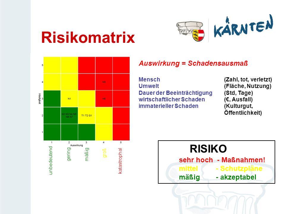 Risikomatrix Auswirkung = Schadensausmaß Mensch (Zahl, tot, verletzt) Umwelt(Fläche, Nutzung) Dauer der Beeinträchtigung (Std, Tage) wirtschaftlicher