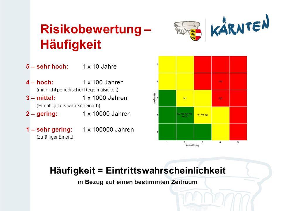 Risikobewertung – Häufigkeit 5 – sehr hoch:1 x 10 Jahre 4 – hoch:1 x 100 Jahren (mit nicht periodischer Regelmäßigkeit) 3 – mittel:1 x 1000 Jahren (Ei