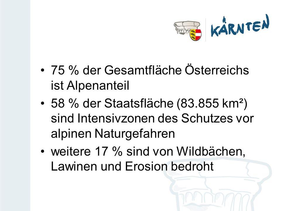 75 % der Gesamtfläche Österreichs ist Alpenanteil 58 % der Staatsfläche (83.855 km²) sind Intensivzonen des Schutzes vor alpinen Naturgefahren weitere