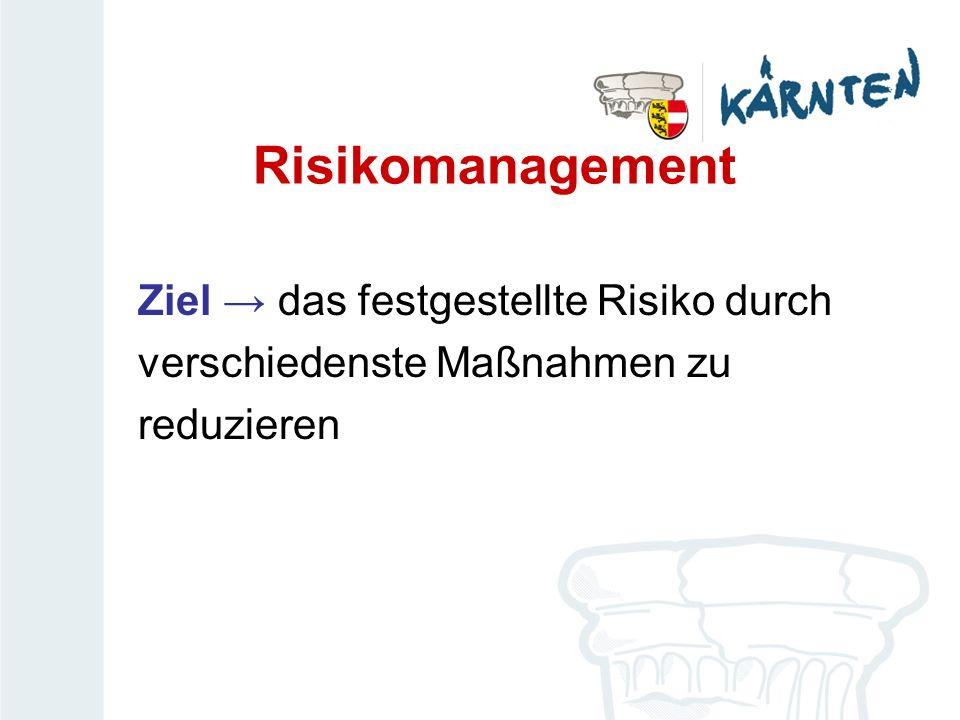 Risikomanagement Ziel das festgestellte Risiko durch verschiedenste Maßnahmen zu reduzieren