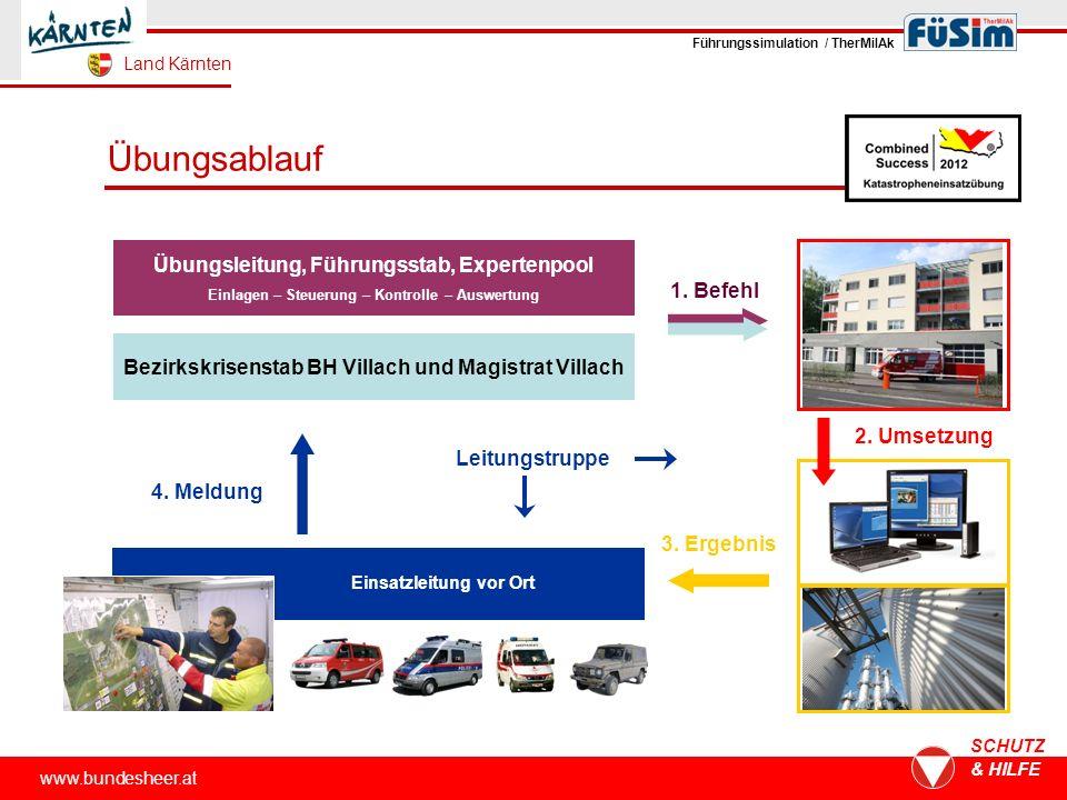www.bundesheer.at SCHUTZ & HILFE Übungsablauf Übungsleitung, Führungsstab, Expertenpool Einlagen – Steuerung – Kontrolle – Auswertung 1.