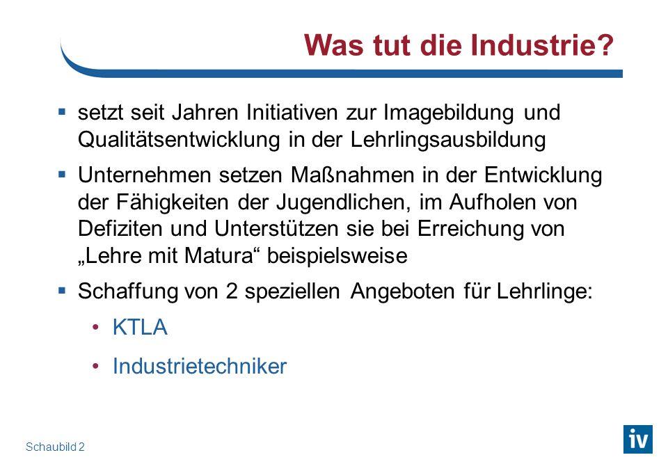 Was tut die Industrie.