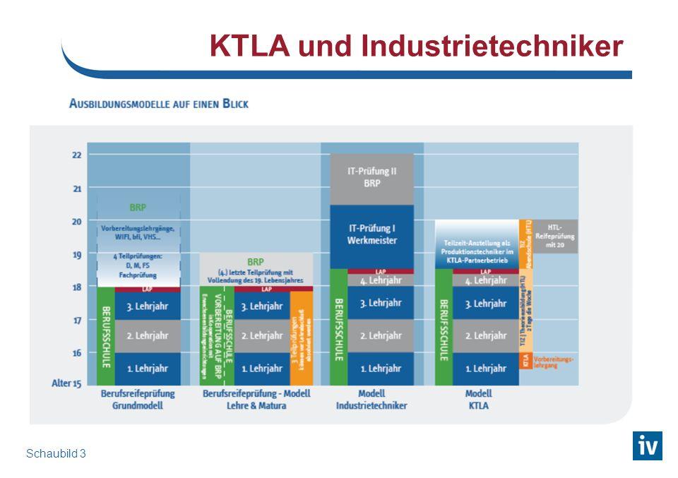 KTLA und Industrietechniker Schaubild 3