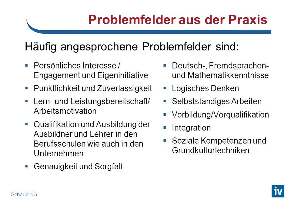 Problemfelder aus der Praxis Persönliches Interesse / Engagement und Eigeninitiative Pünktlichkeit und Zuverlässigkeit Lern- und Leistungsbereitschaft