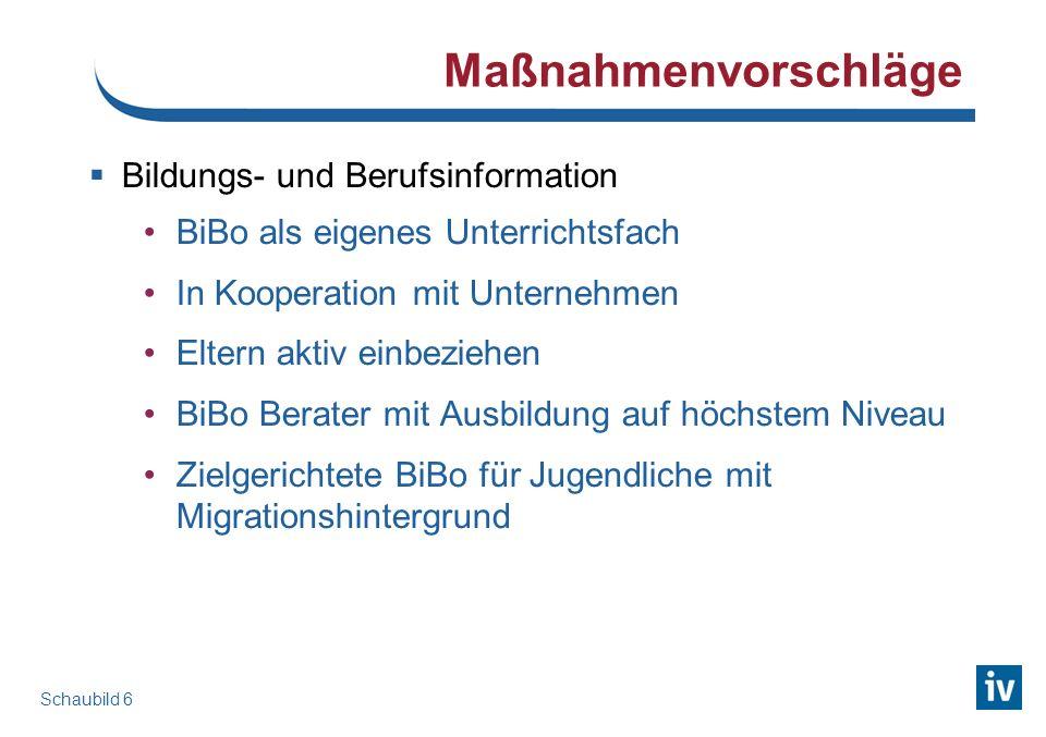 Maßnahmenvorschläge Bildungs- und Berufsinformation BiBo als eigenes Unterrichtsfach In Kooperation mit Unternehmen Eltern aktiv einbeziehen BiBo Bera