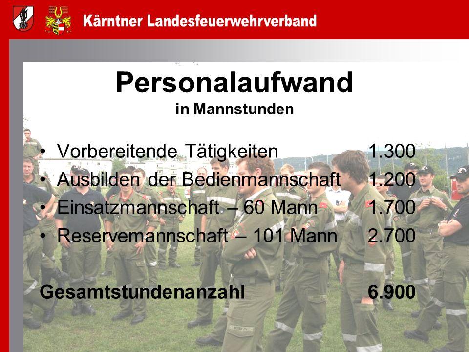 Personalaufwand in Mannstunden Vorbereitende Tätigkeiten 1.300 Ausbilden der Bedienmannschaft 1.200 Einsatzmannschaft – 60 Mann 1.700 Reservemannschaf