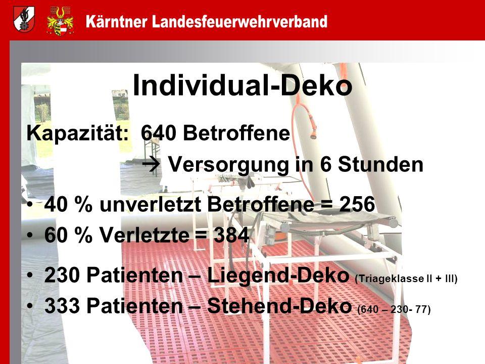 Individual-Deko Kapazität: 640 Betroffene Versorgung in 6 Stunden 40 % unverletzt Betroffene = 256 60 % Verletzte = 384 230 Patienten – Liegend-Deko (