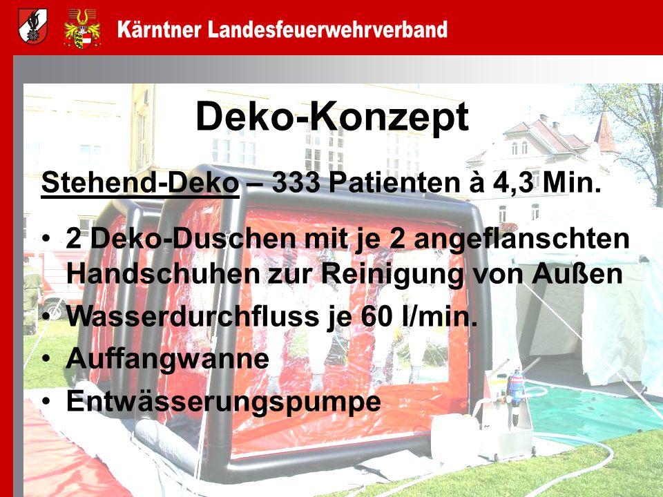 Deko-Konzept Stehend-Deko – 333 Patienten à 4,3 Min. 2 Deko-Duschen mit je 2 angeflanschten Handschuhen zur Reinigung von Außen Wasserdurchfluss je 60