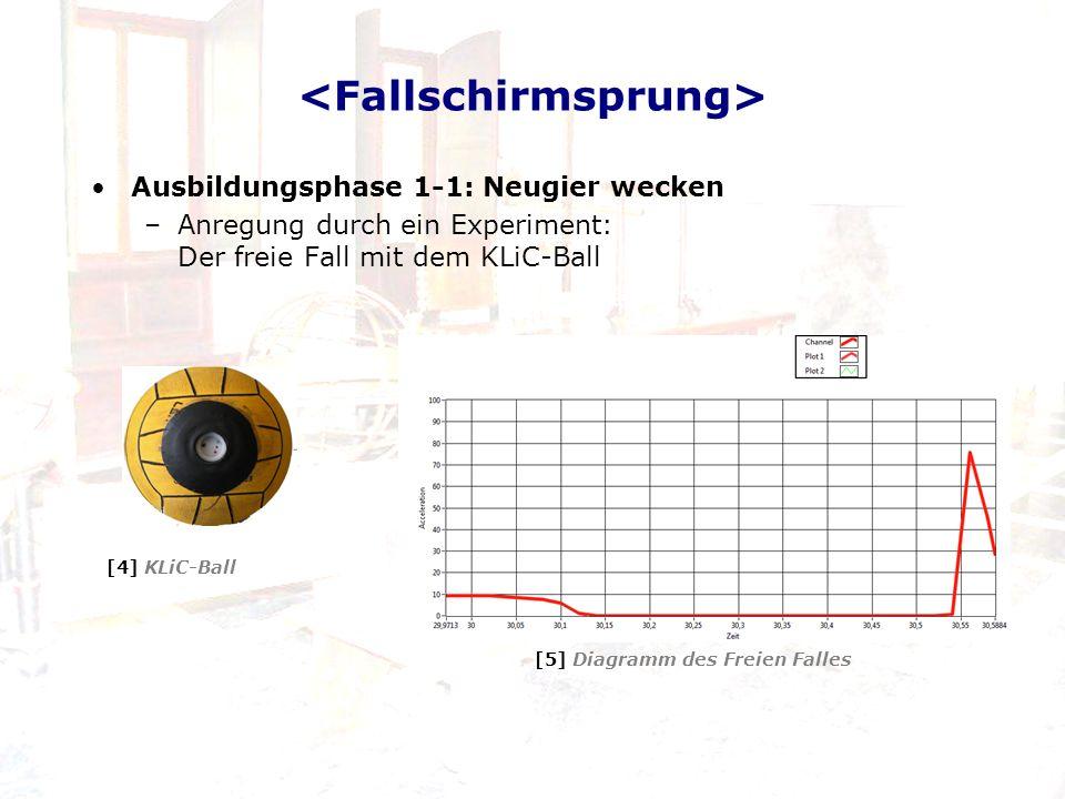 Ausbildungsphase 1-1: Neugier wecken –Anregung durch ein Experiment: Der freie Fall mit dem KLiC-Ball [5] Diagramm des Freien Falles [4] KLiC-Ball