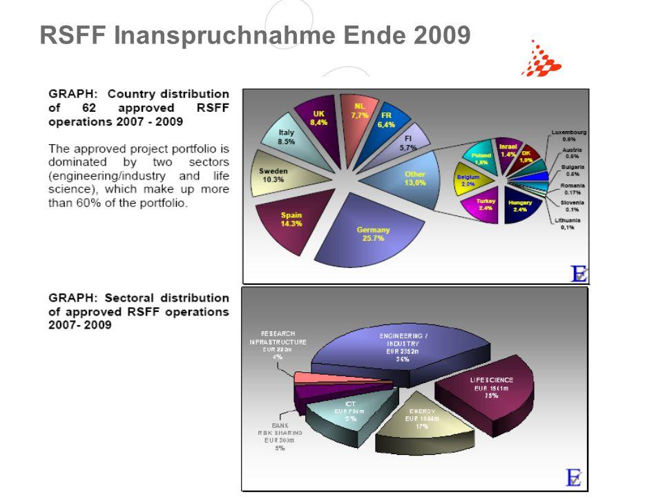 Seite 7© FFG 2011 Schlussfolgerungen erste Phase verlief sehr positiv Zahlreiche Länder nutzen dieses Instrument sehr intensiv und finanzieren mit günstigen Krediten große Forschungsvorhaben sowie Forschungsinfrastrukturen in ihren Ländern Interesse in Österreich bisher sehr zurückhaltend!