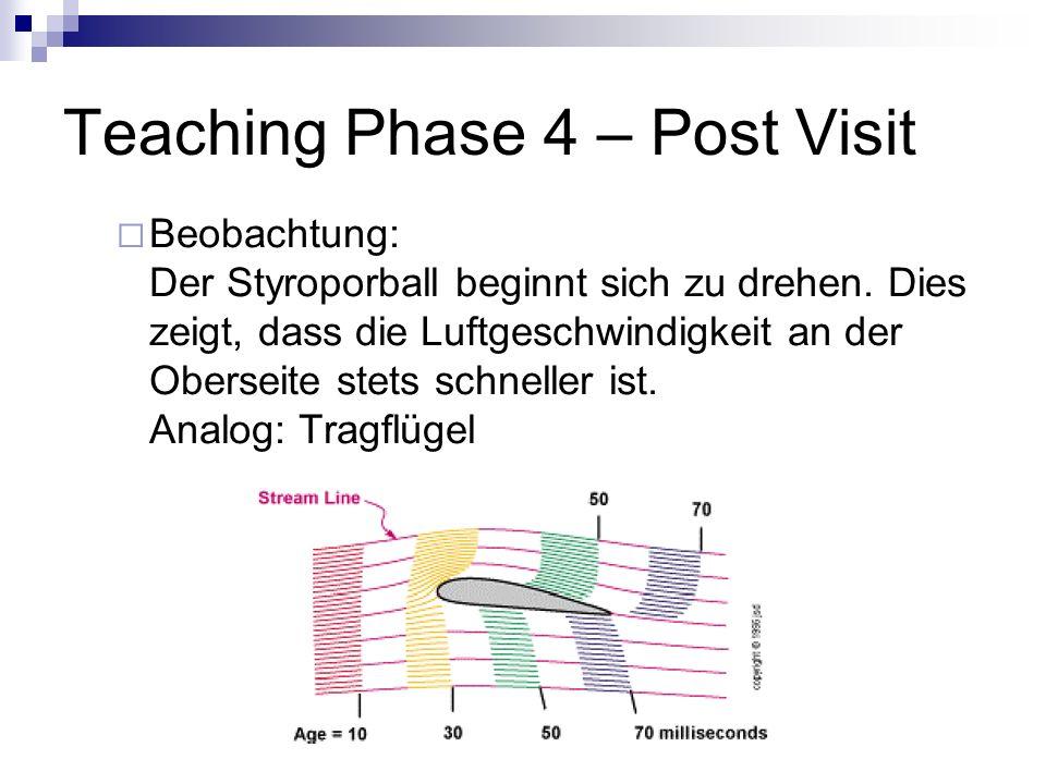 Teaching Phase 4 – Post Visit Beobachtung: Der Styroporball beginnt sich zu drehen. Dies zeigt, dass die Luftgeschwindigkeit an der Oberseite stets sc