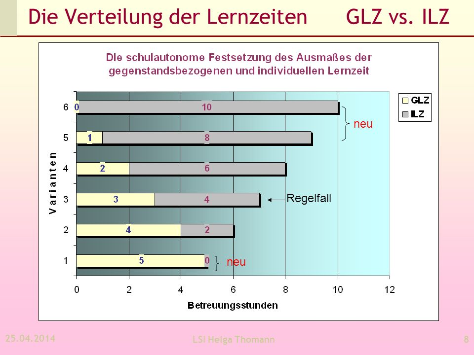 25.04.2014 LSI Helga Thomann9 Modell A – die nicht verschränkte Form Angebot nur nachmittags Unterrichtsteil (Pflichtgegenstände) vom Betreuungsteil (GLZ, ILZ, FZ) getrennt Gruppengröße: mindestens 15 (bzw.