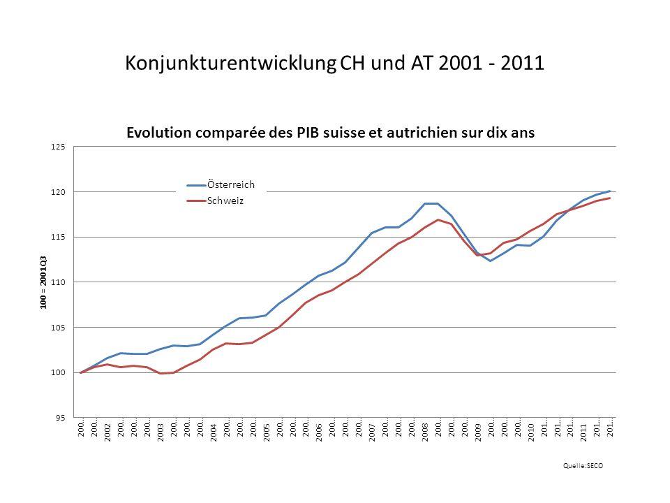 Reales Bruttoinlandprodukt (BIP) der Schweiz Veränderung in Prozent zum Vorquartal und Niveau (Mio.