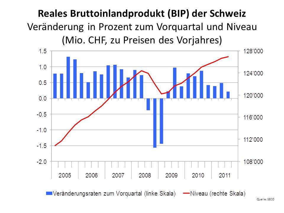 Massnahmenpaket UBS / Too big to fail - Strategie 16.10.2008: Massnahmen des Bundesrats zur Stärkung des Finanzsystems Schweiz – SNB schafft die Möglichkeit, illiquide Aktiven (max.