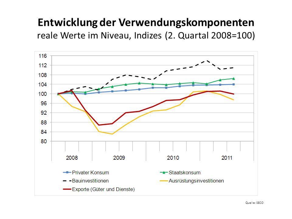 Schweizer BIP-Entwicklung im internationalen Vergleich BIP-Niveaus (jeweils 2.