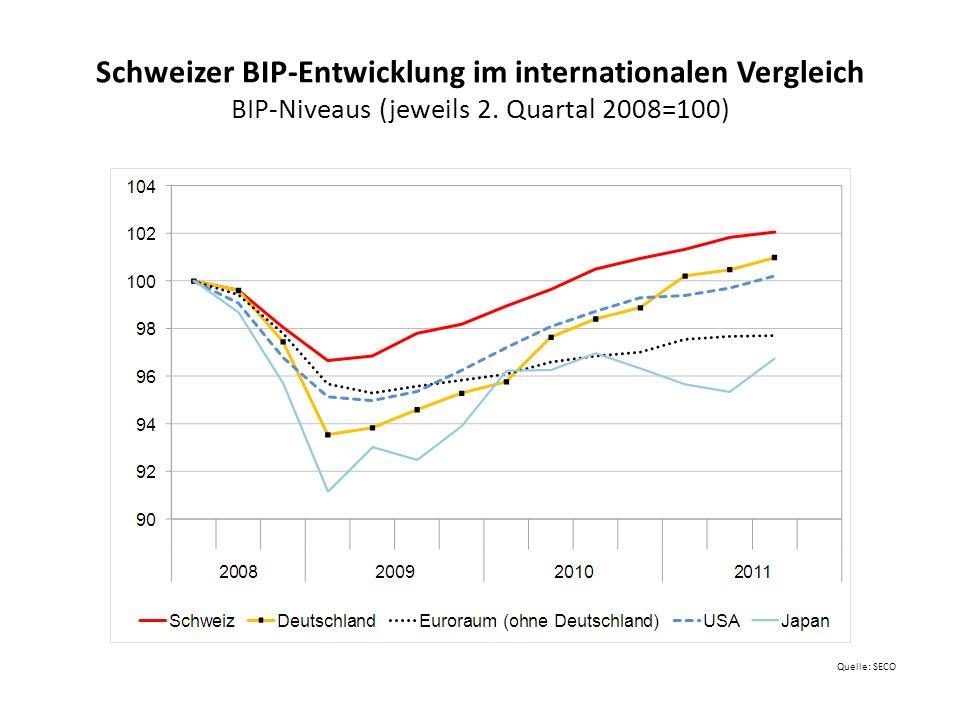Prognose Schweiz (Dezember 2011) Veränderungen zum Vorjahr in %, Arbeitslosenquote 7 Quelle: Expertengruppe Konjunkturprognosen des Bundes, 13.