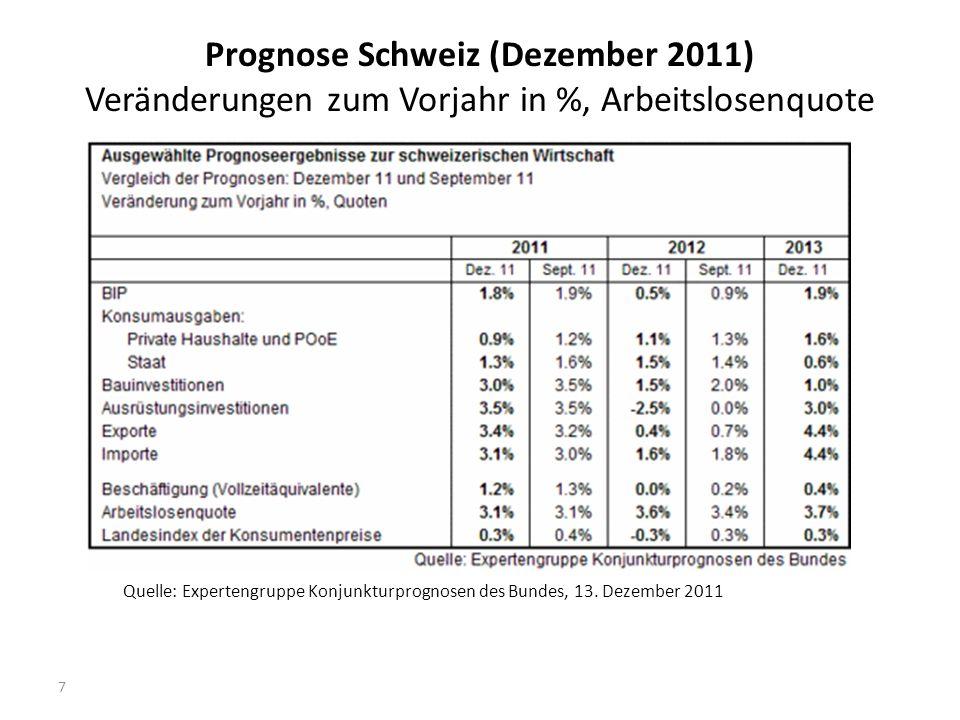 Wechselkursentwicklung nach dem 6.9.2011 Kosten der Intervention vom 6.9.2011 bisher begrenzt Derzeitiger Kurs tendiert zu CHF 1,23/ Exportwirtschaft und Tourismus nach wie vor unter Druck, Forderungen nach weiterer Anhebung der Kurs-Untergrenze SNB schliesst neue Intervention nicht aus, falls wirtschaftliche Perspektiven und deflationäre Risiken es erfordern