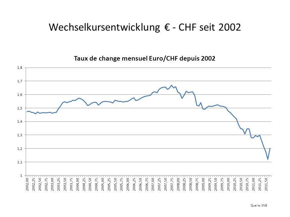 Lohnstückkosten im internationalen Vergleich Jahresdaten, Indizes (Jahr 2000=100); Lohnstückkosten der Schweiz in CHF und umgerechnet in Quelle: OECD, SECO
