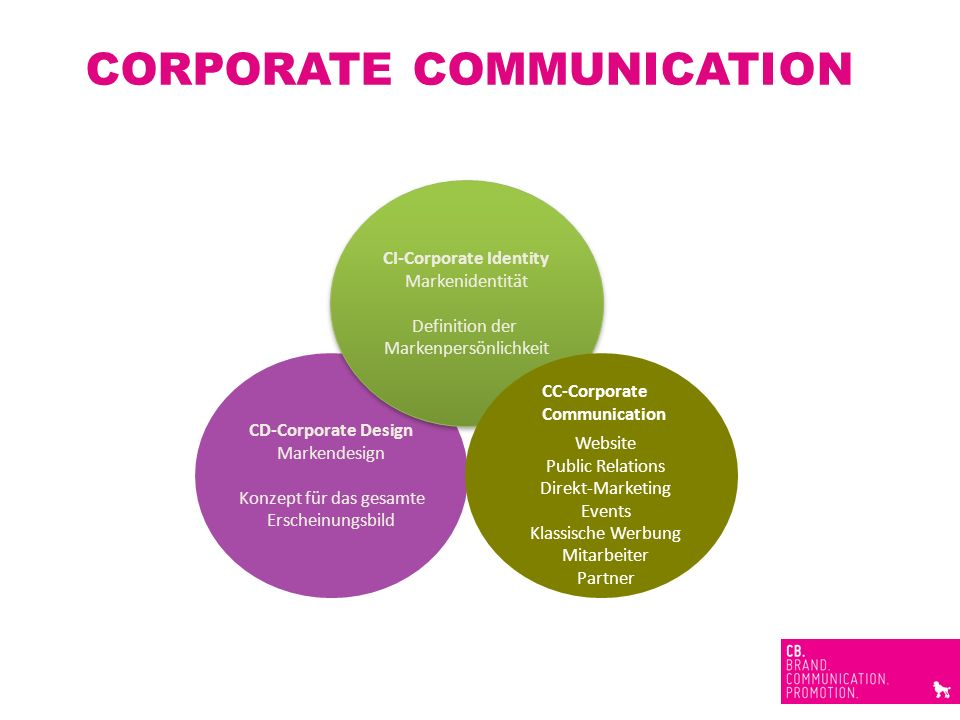 CD-Corporate Design Markendesign Konzept für das gesamte Erscheinungsbild CORPORATE COMMUNICATION CI-Corporate Identity Markenidentität Definition der