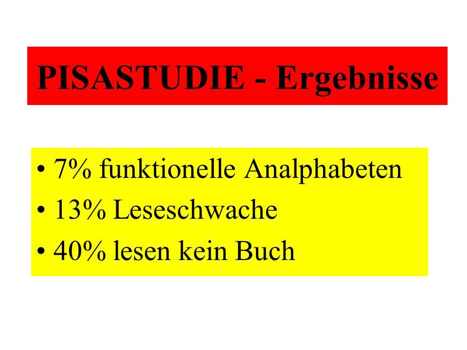 PISASTUDIE - Ergebnisse 7% funktionelle Analphabeten 13% Leseschwache 40% lesen kein Buch