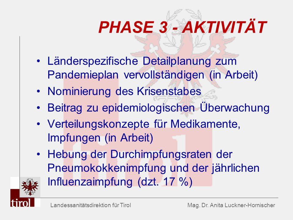 Landessanitätsdirektion für Tirol Mag. Dr. Anita Luckner-Hornischer PHASE 3 - AKTIVITÄT Länderspezifische Detailplanung zum Pandemieplan vervollständi