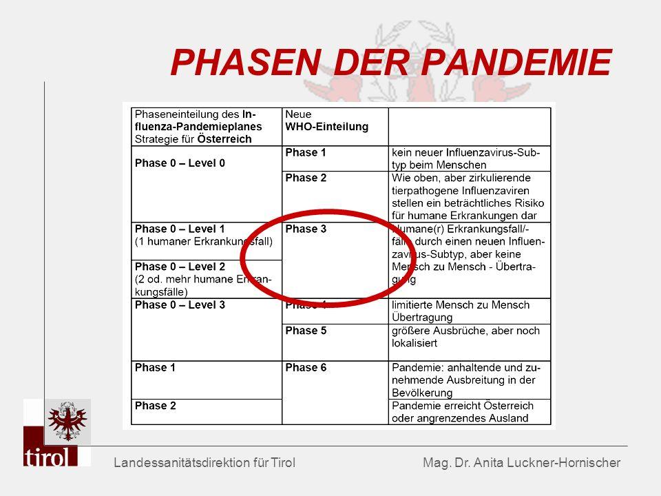 Landessanitätsdirektion für Tirol Mag. Dr. Anita Luckner-Hornischer PHASEN DER PANDEMIE