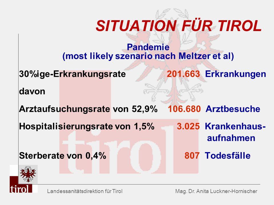 Landessanitätsdirektion für Tirol Mag. Dr. Anita Luckner-Hornischer SITUATION FÜR TIROL Pandemie (most likely szenario nach Meltzer et al) 30%ige-Erkr