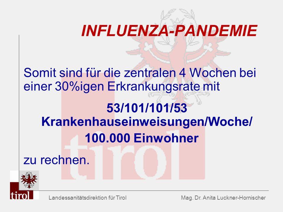 Landessanitätsdirektion für Tirol Mag. Dr. Anita Luckner-Hornischer INFLUENZA-PANDEMIE Somit sind für die zentralen 4 Wochen bei einer 30%igen Erkrank