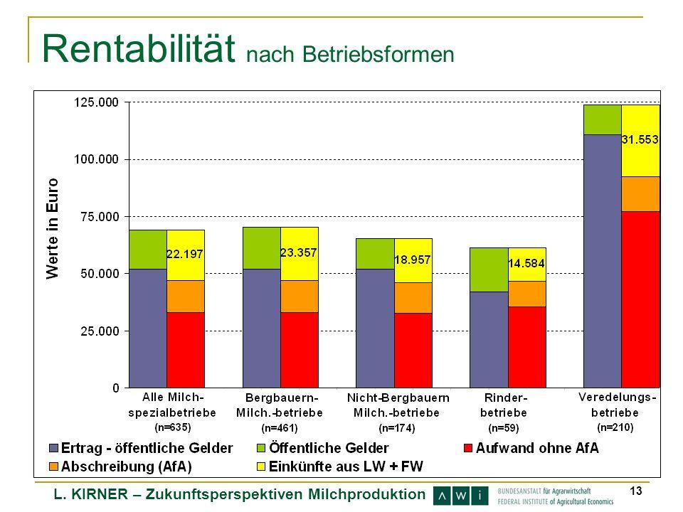 L. KIRNER – Zukunftsperspektiven Milchproduktion 13 Rentabilität nach Betriebsformen