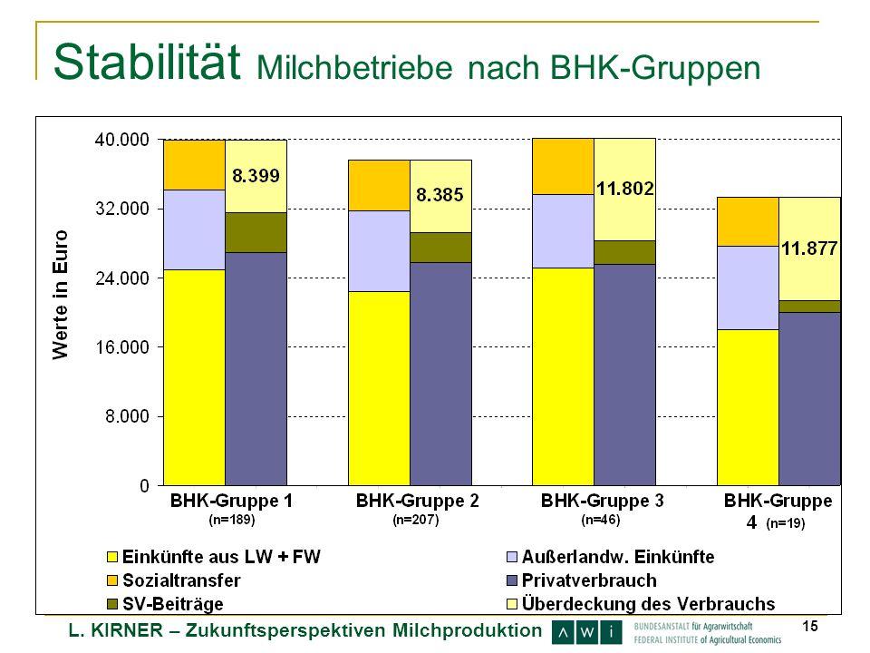 L. KIRNER – Zukunftsperspektiven Milchproduktion 15 Stabilität Milchbetriebe nach BHK-Gruppen